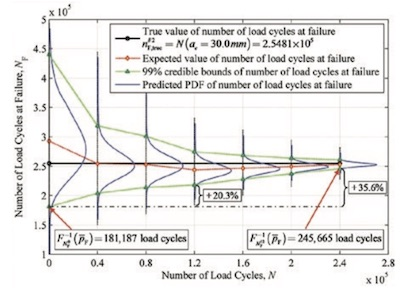 Remaining Fatigue Life Predictions of Monitored Structural Systems - 2